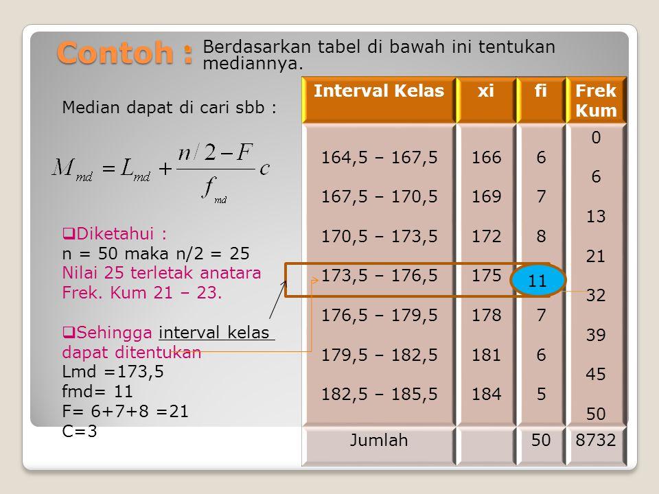 Contoh : Berdasarkan tabel di bawah ini tentukan mediannya.