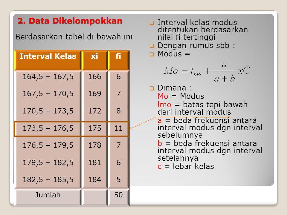 2. Data Dikelompokkan Interval kelas modus ditentukan berdasarkan nilai fi tertinggi. Dengan rumus sbb :
