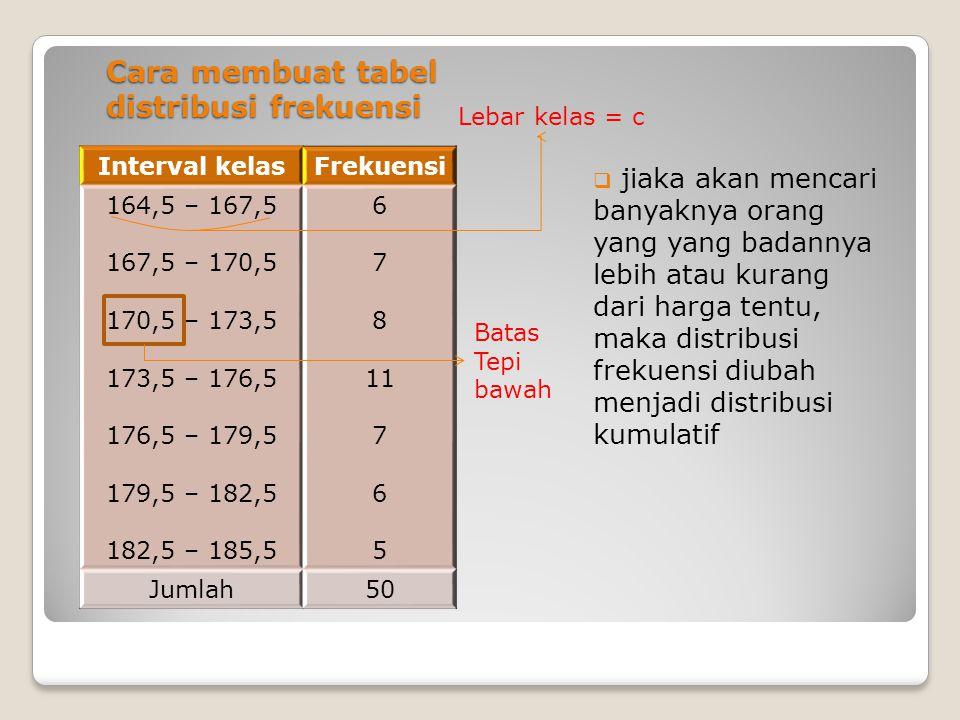 Cara membuat tabel distribusi frekuensi