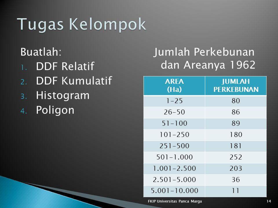 Jumlah Perkebunan dan Areanya 1962