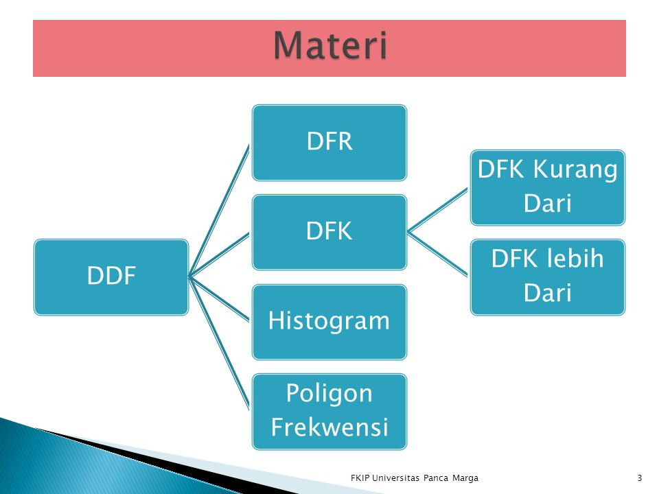 Materi FKIP Universitas Panca Marga DDF DFR DFK DFK Kurang Dari