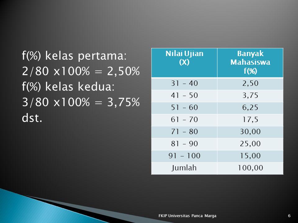 f(%) kelas pertama: 2/80 x100% = 2,50% f(%) kelas kedua: 3/80 x100% = 3,75% dst.