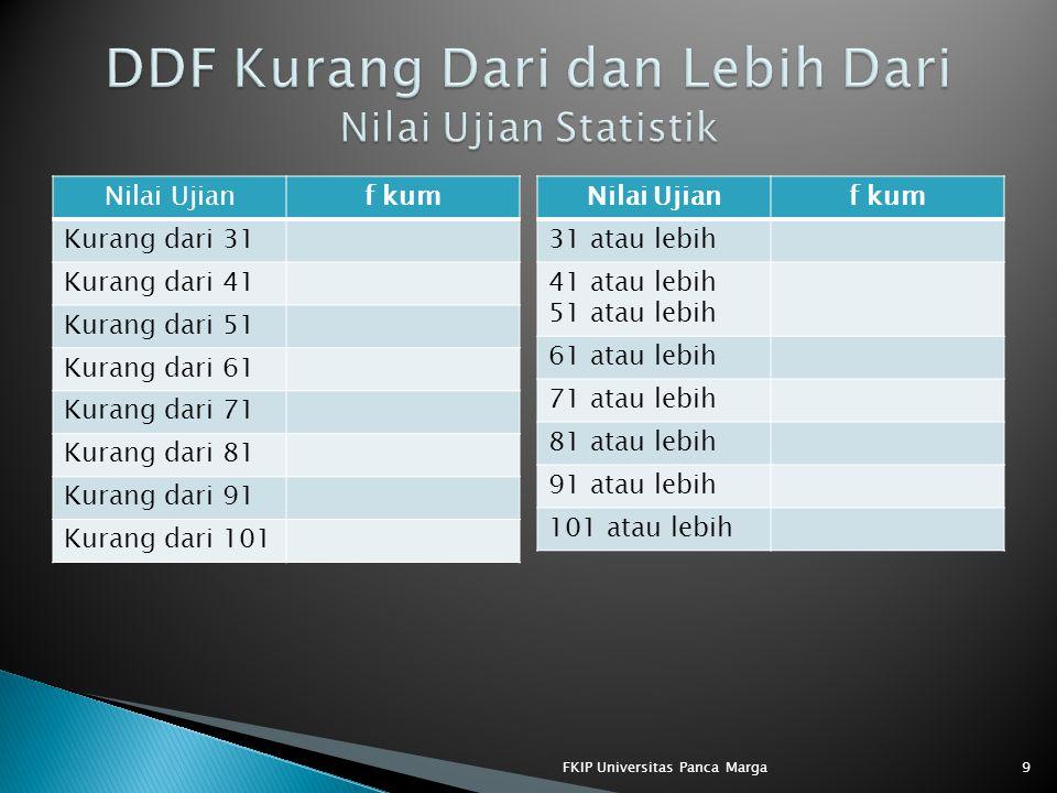 DDF Kurang Dari dan Lebih Dari Nilai Ujian Statistik