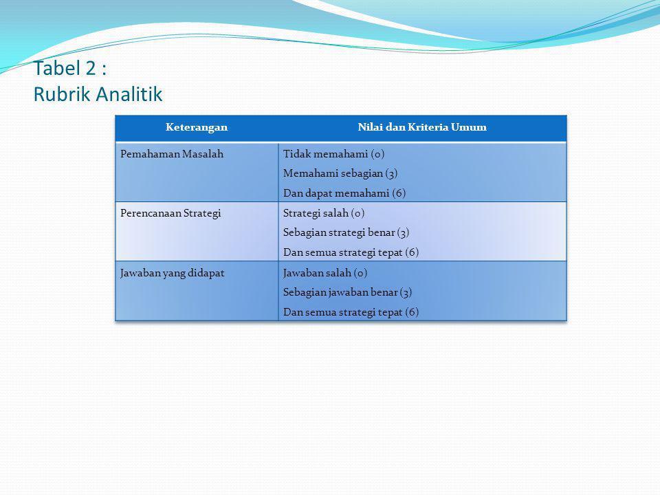 Tabel 2 : Rubrik Analitik