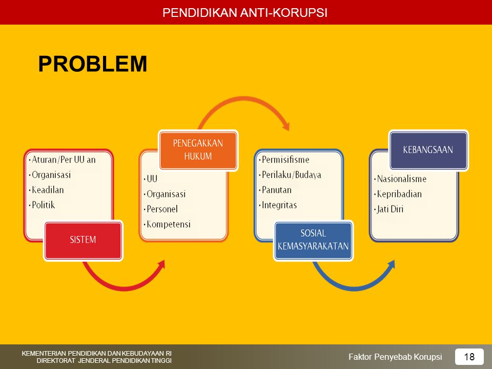 PROBLEM PENDIDIKAN ANTI-KORUPSI 18 Faktor Penyebab Korupsi
