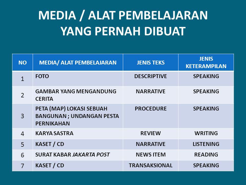 MEDIA / ALAT PEMBELAJARAN YANG PERNAH DIBUAT