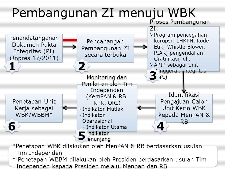 Pembangunan ZI menuju WBK