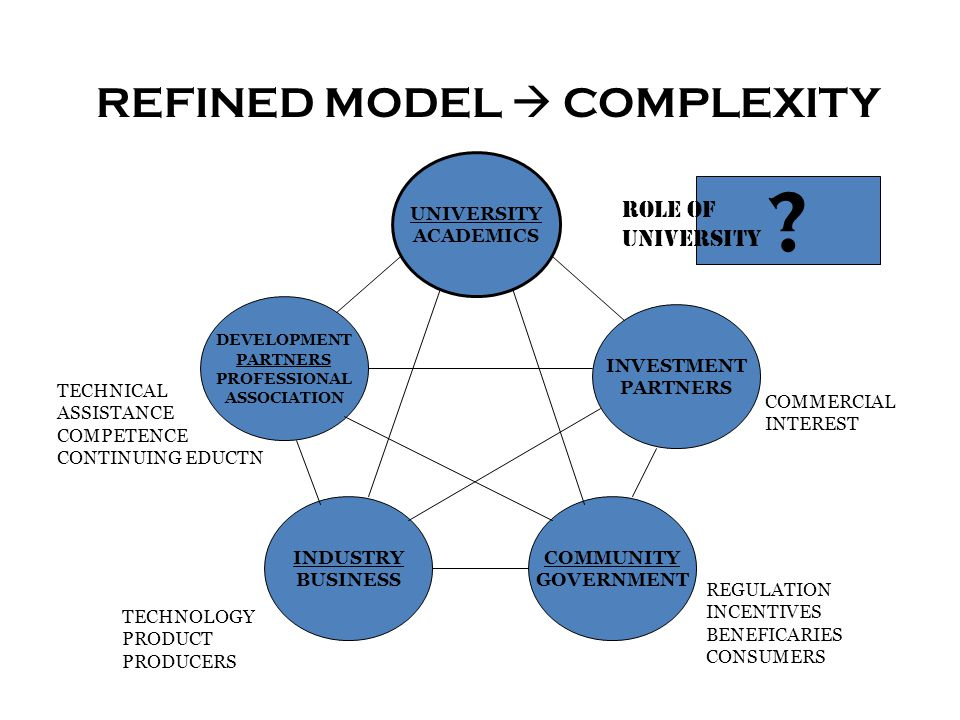 REFINED MODEL  COMPLEXITY