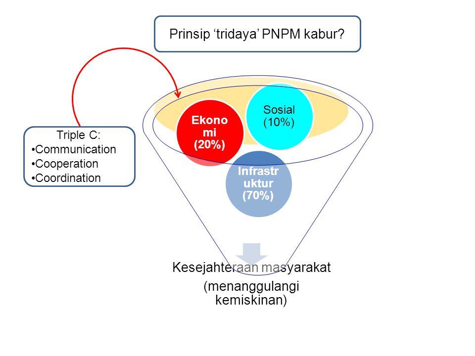 Prinsip 'tridaya' PNPM kabur Kesejahteraan masyarakat