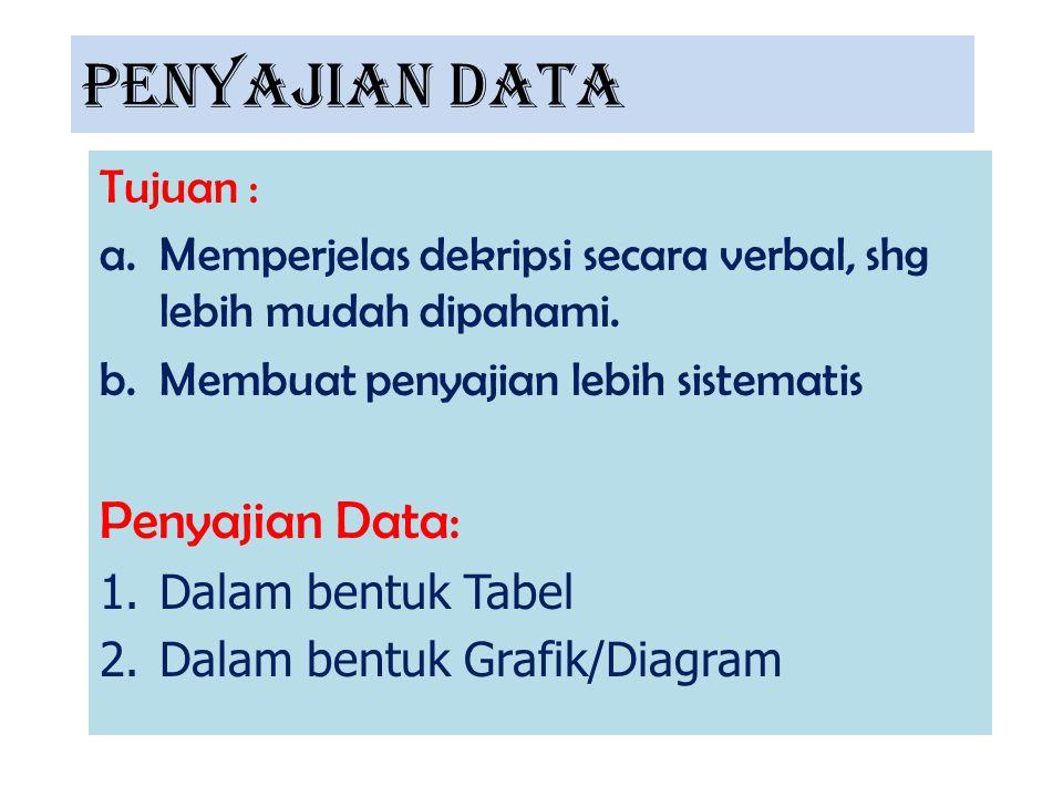 PENYAJIAN DATA Penyajian Data: Tujuan :
