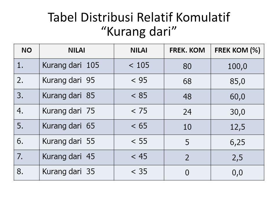 Tabel Distribusi Relatif Komulatif Kurang dari