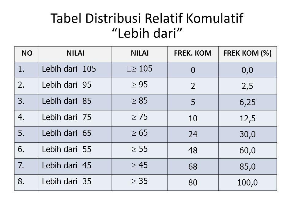 Tabel Distribusi Relatif Komulatif Lebih dari