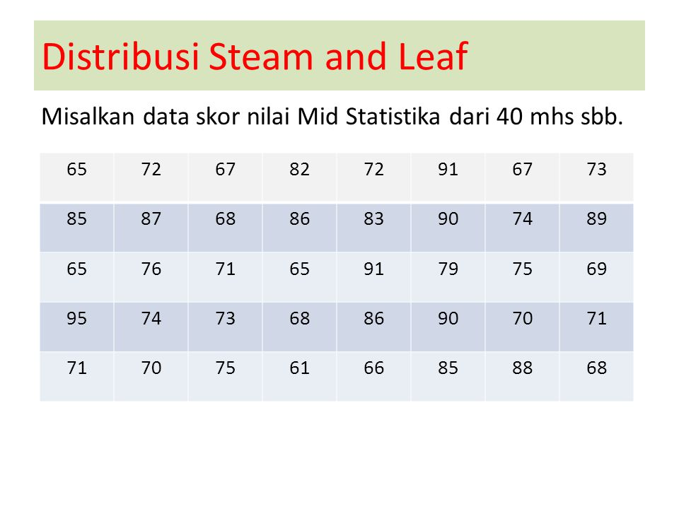 Distribusi Steam and Leaf