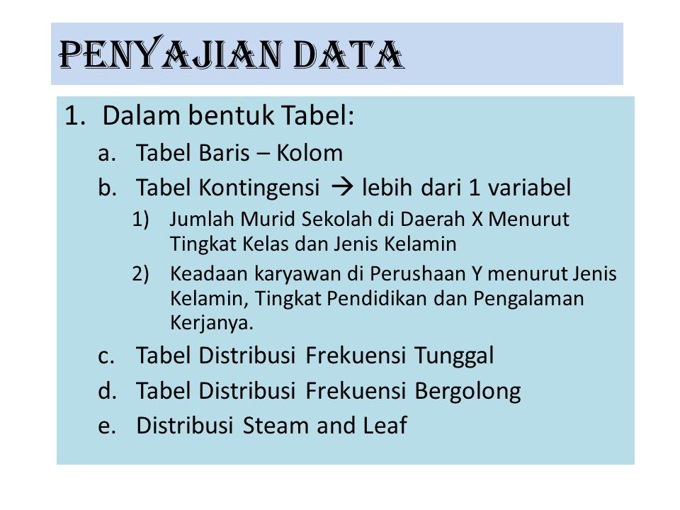 PENYAJIAN DATA Dalam bentuk Tabel: Tabel Baris – Kolom