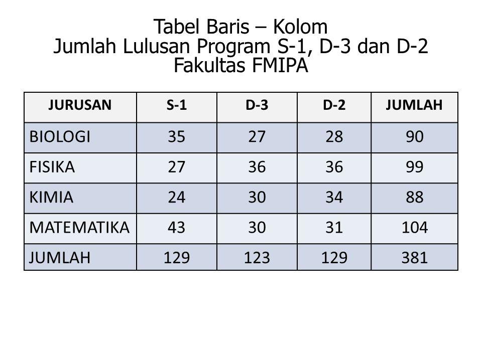 Tabel Baris – Kolom Jumlah Lulusan Program S-1, D-3 dan D-2 Fakultas FMIPA