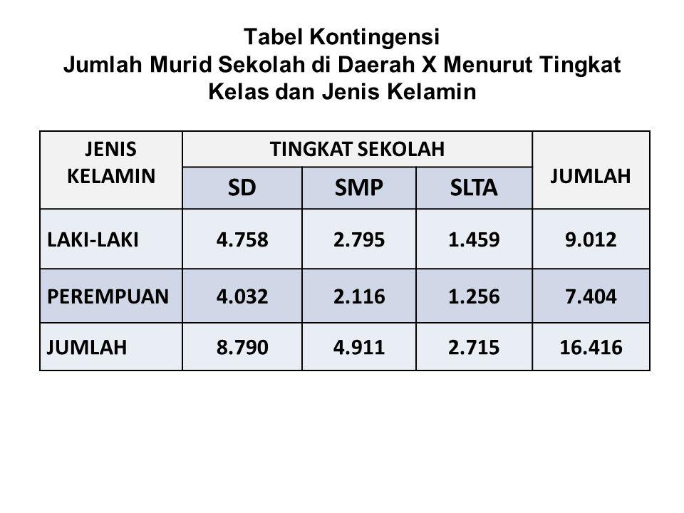 Tabel Kontingensi Jumlah Murid Sekolah di Daerah X Menurut Tingkat Kelas dan Jenis Kelamin