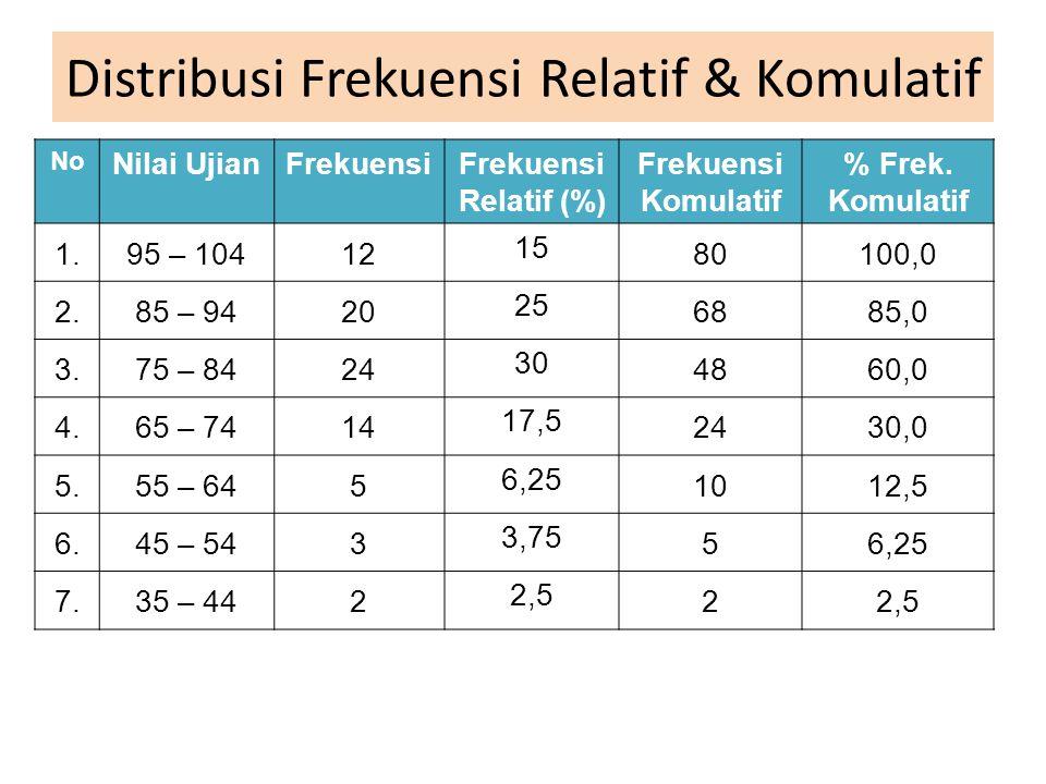 Distribusi Frekuensi Relatif & Komulatif