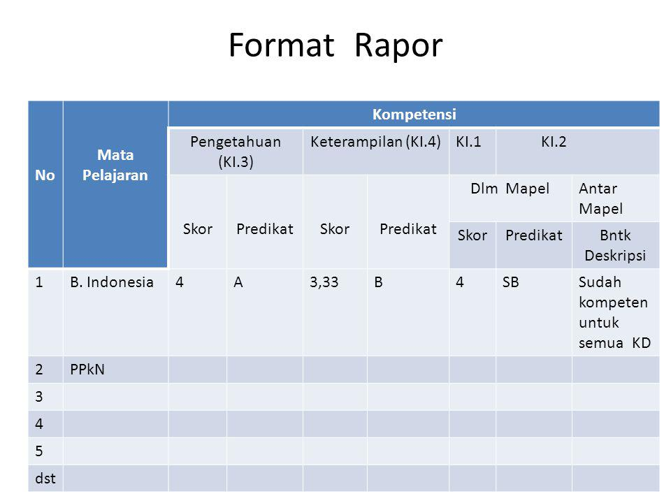 Format Rapor No Mata Pelajaran Kompetensi Pengetahuan (KI.3)