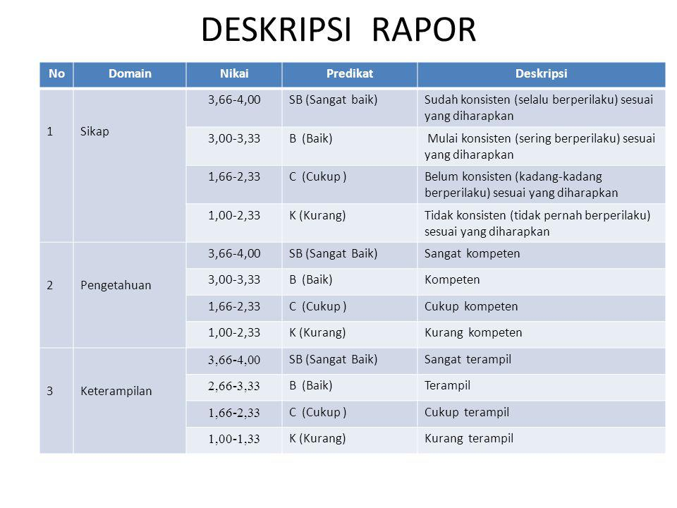 DESKRIPSI RAPOR No Domain Nikai Predikat Deskripsi 1 Sikap 3,66-4,00