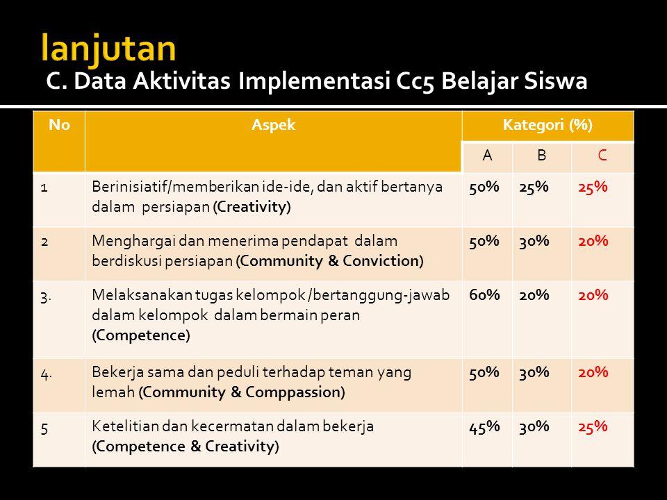 lanjutan C. Data Aktivitas Implementasi Cc5 Belajar Siswa No Aspek