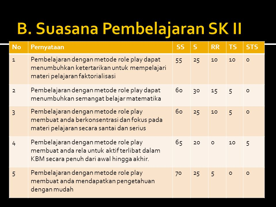 B. Suasana Pembelajaran SK II