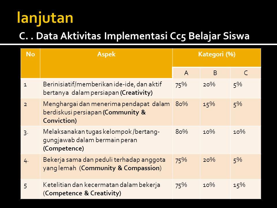 lanjutan C. . Data Aktivitas Implementasi Cc5 Belajar Siswa No Aspek