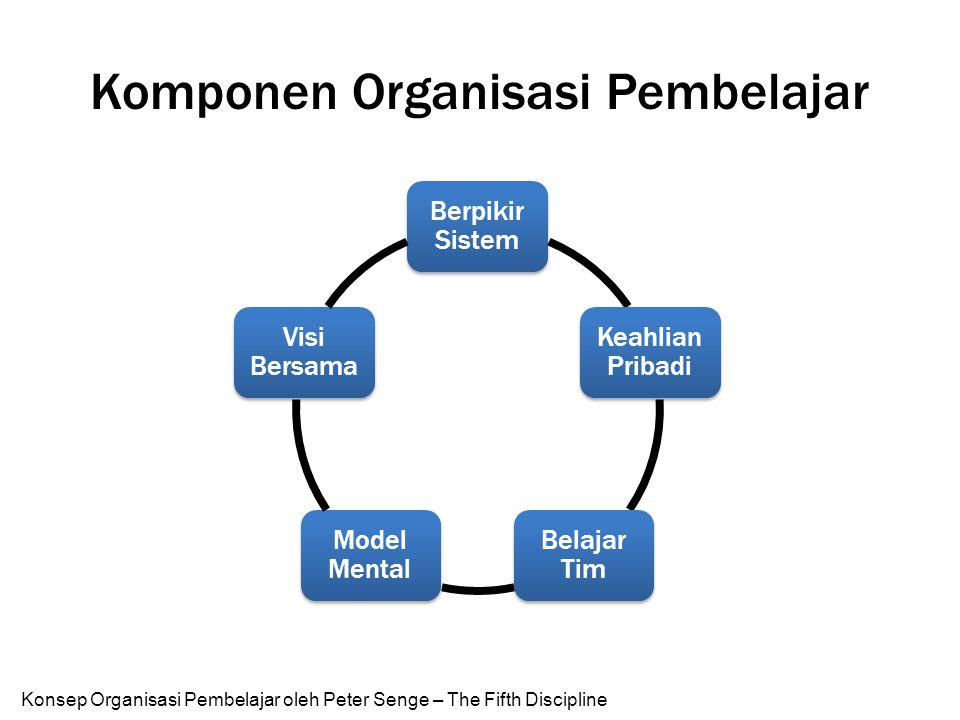 Komponen Organisasi Pembelajar