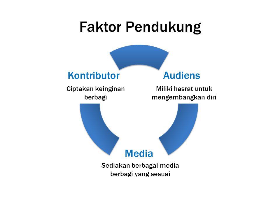 Faktor Pendukung Kontributor Audiens Media Ciptakan keinginan berbagi