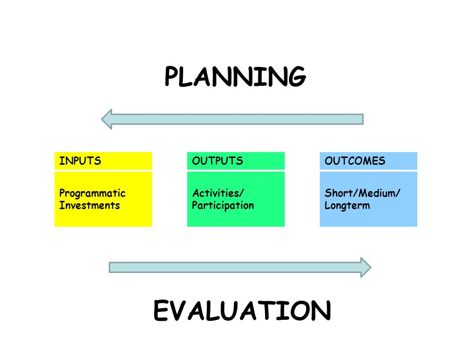 PLANNING EVALUATION INPUTS OUTPUTS OUTCOMES Programmatic Investments
