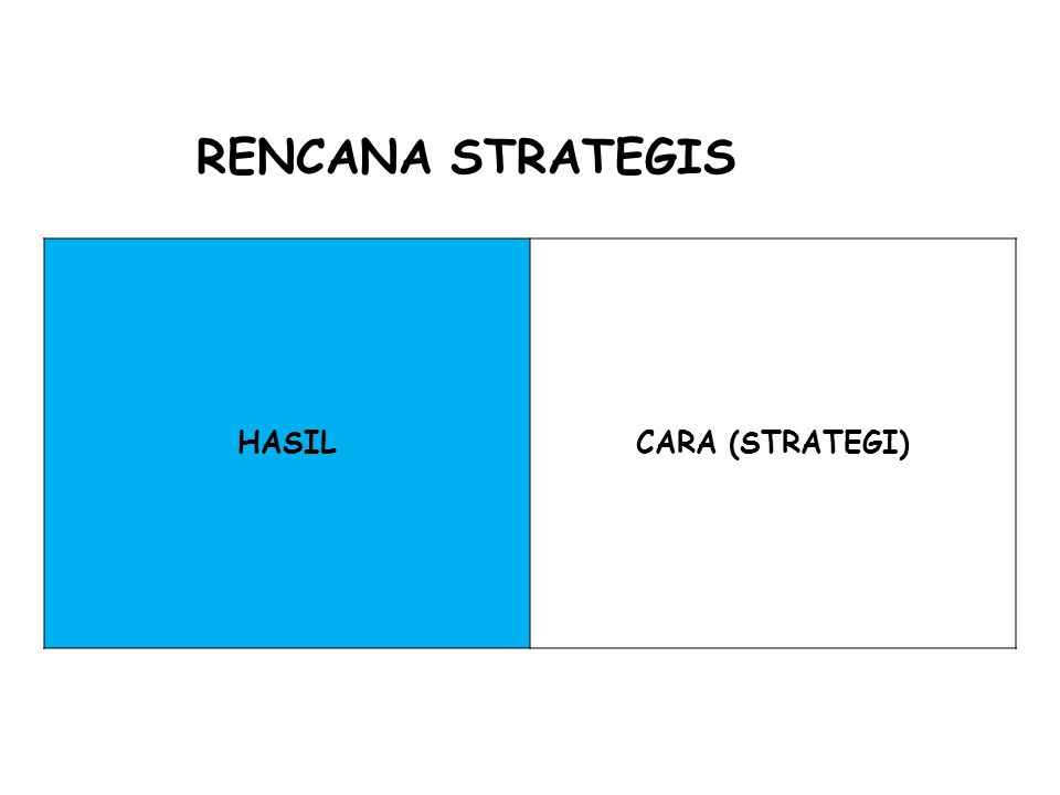 RENCANA STRATEGIS HASIL CARA (STRATEGI)
