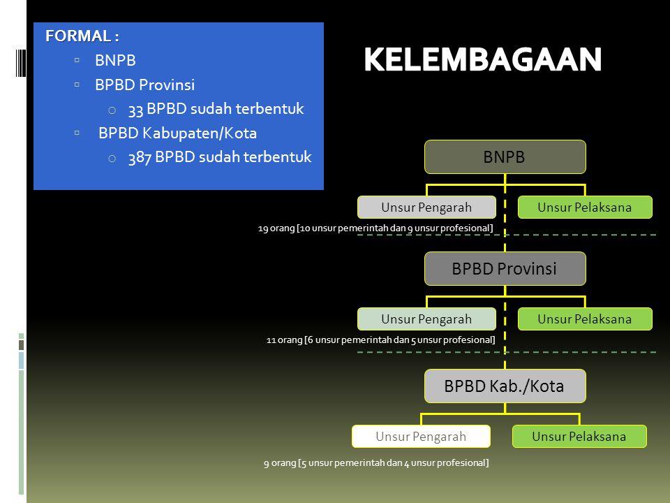 KELEMBAGAAN BNPB BPBD Provinsi BPBD Kab./Kota FORMAL : BNPB