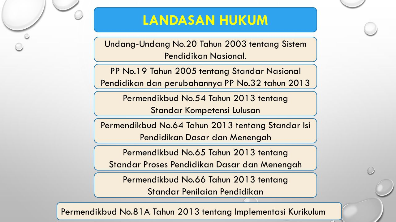 LANDASAN HUKUM Undang-Undang No.20 Tahun 2003 tentang Sistem Pendidikan Nasional.