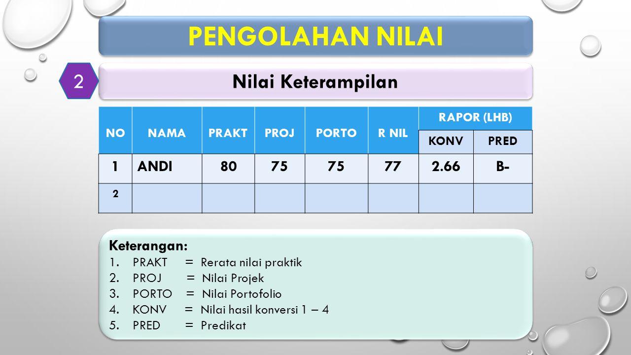 PENGOLAHAN NILAI 2 Nilai Keterampilan 1 ANDI 80 75 77 2.66 B-