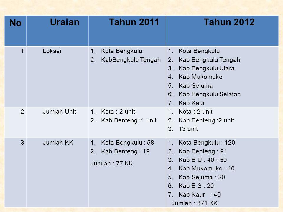 No Uraian Tahun 2011 Tahun 2012 1 Lokasi Kota Bengkulu