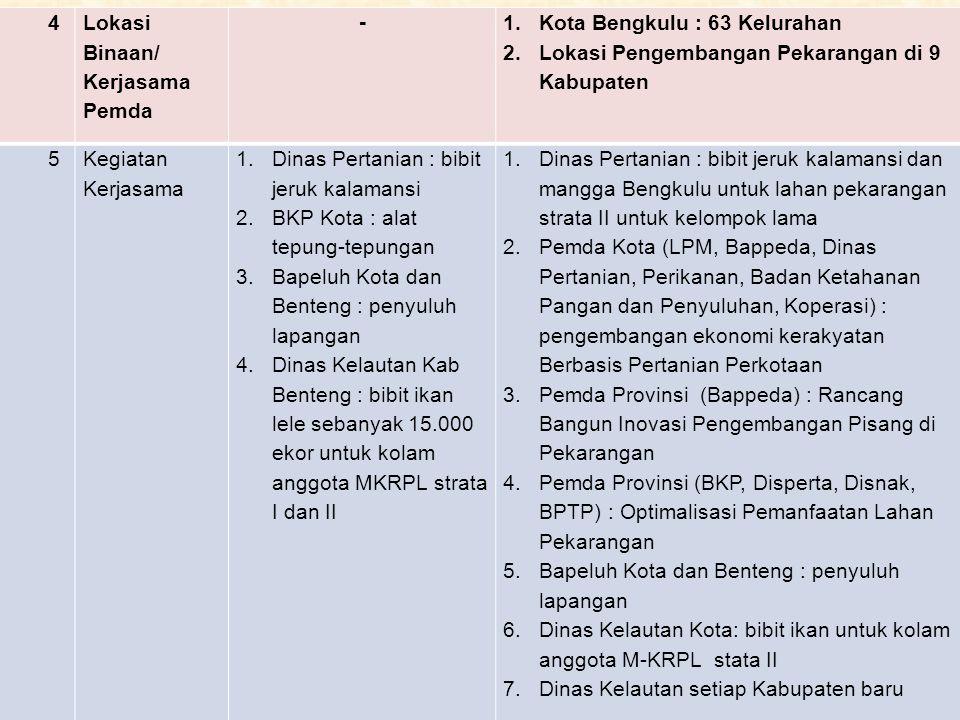 4 Lokasi Binaan/ Kerjasama Pemda. - Kota Bengkulu : 63 Kelurahan. Lokasi Pengembangan Pekarangan di 9 Kabupaten.