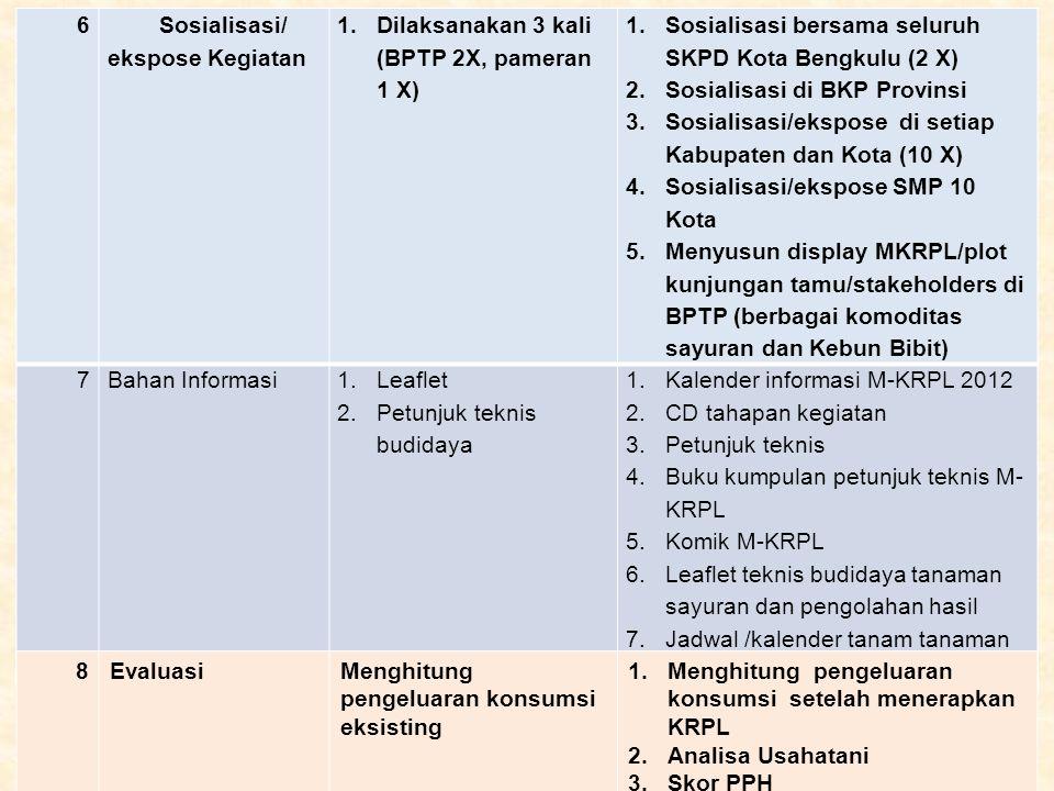 6 Sosialisasi/ ekspose Kegiatan. Dilaksanakan 3 kali (BPTP 2X, pameran 1 X) Sosialisasi bersama seluruh SKPD Kota Bengkulu (2 X)