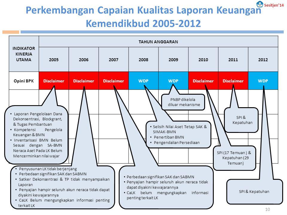 Perkembangan Capaian Kualitas Laporan Keuangan Kemendikbud 2005-2012