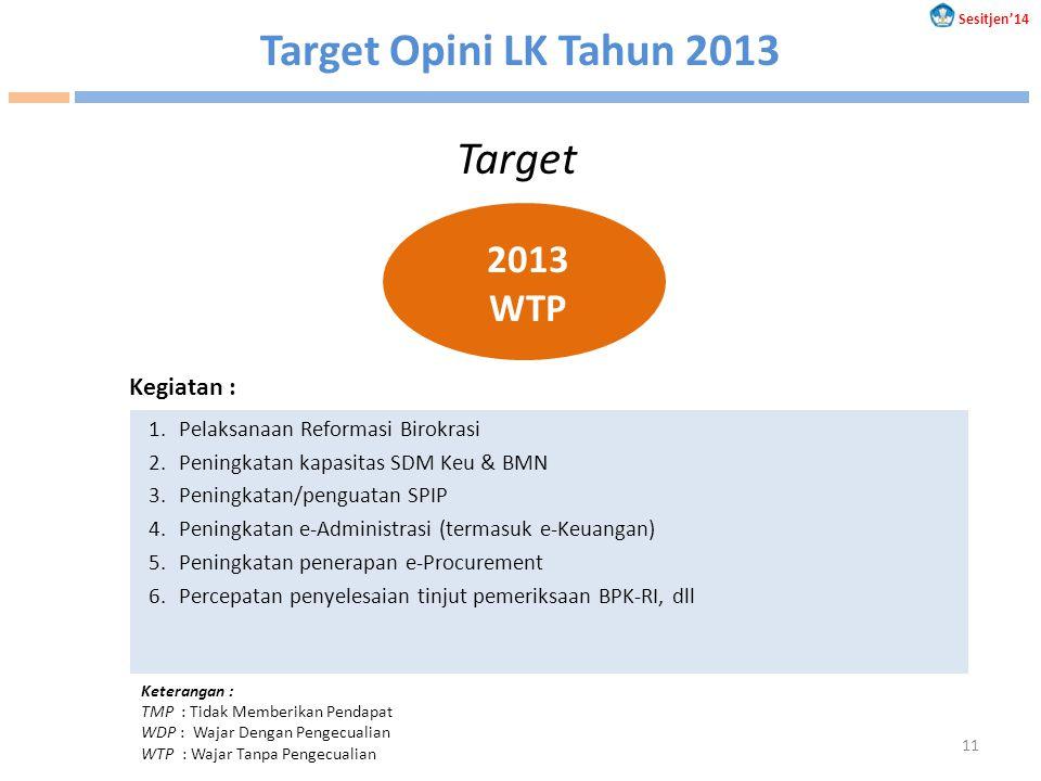 Target Opini LK Tahun 2013 Target 2013 WTP Kegiatan :