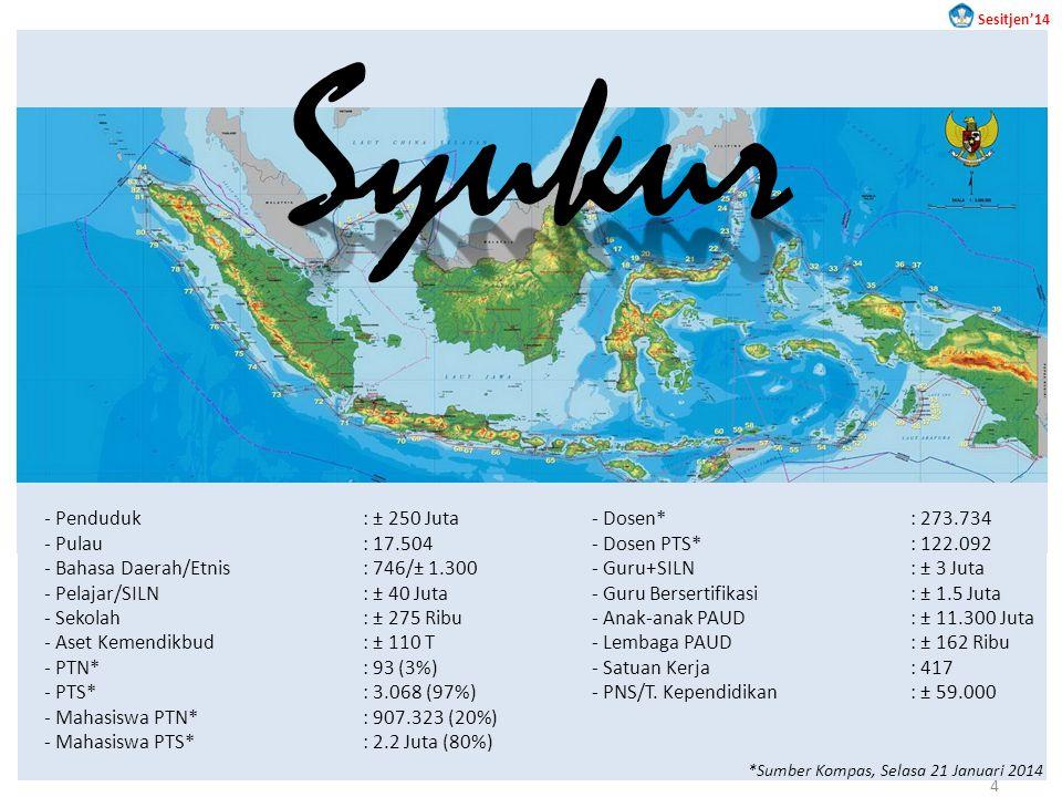 Syukur Penduduk : ± 250 Juta Pulau : 17.504