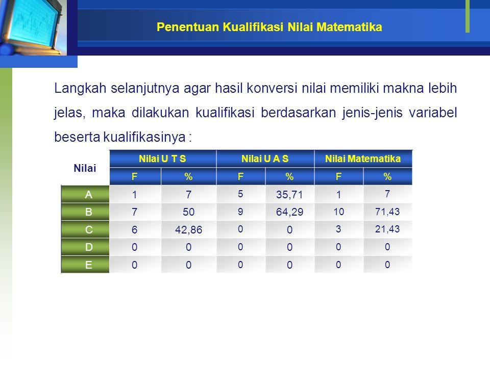 Penentuan Kualifikasi Nilai Matematika