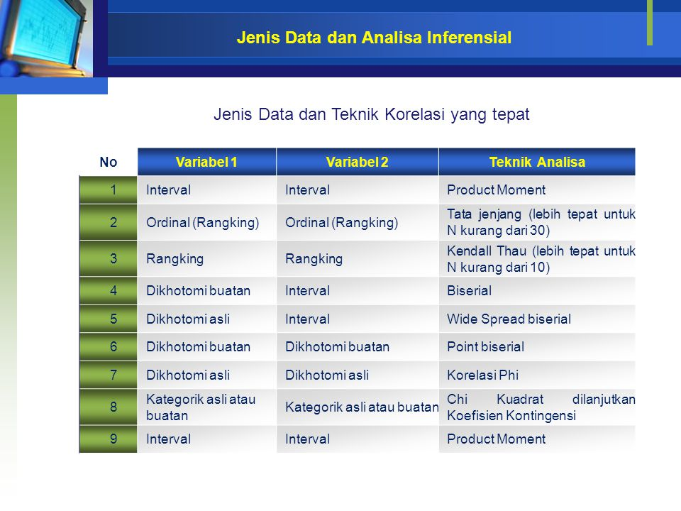Jenis Data dan Analisa Inferensial