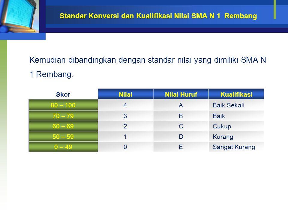 Standar Konversi dan Kualifikasi Nilai SMA N 1 Rembang