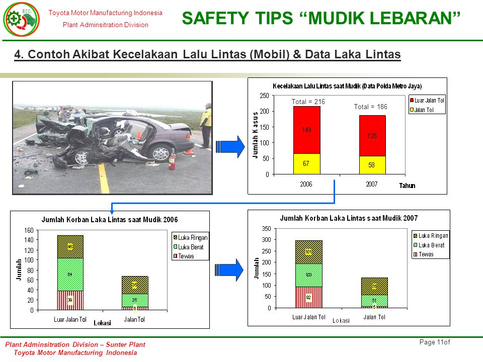 4. Contoh Akibat Kecelakaan Lalu Lintas (Mobil) & Data Laka Lintas