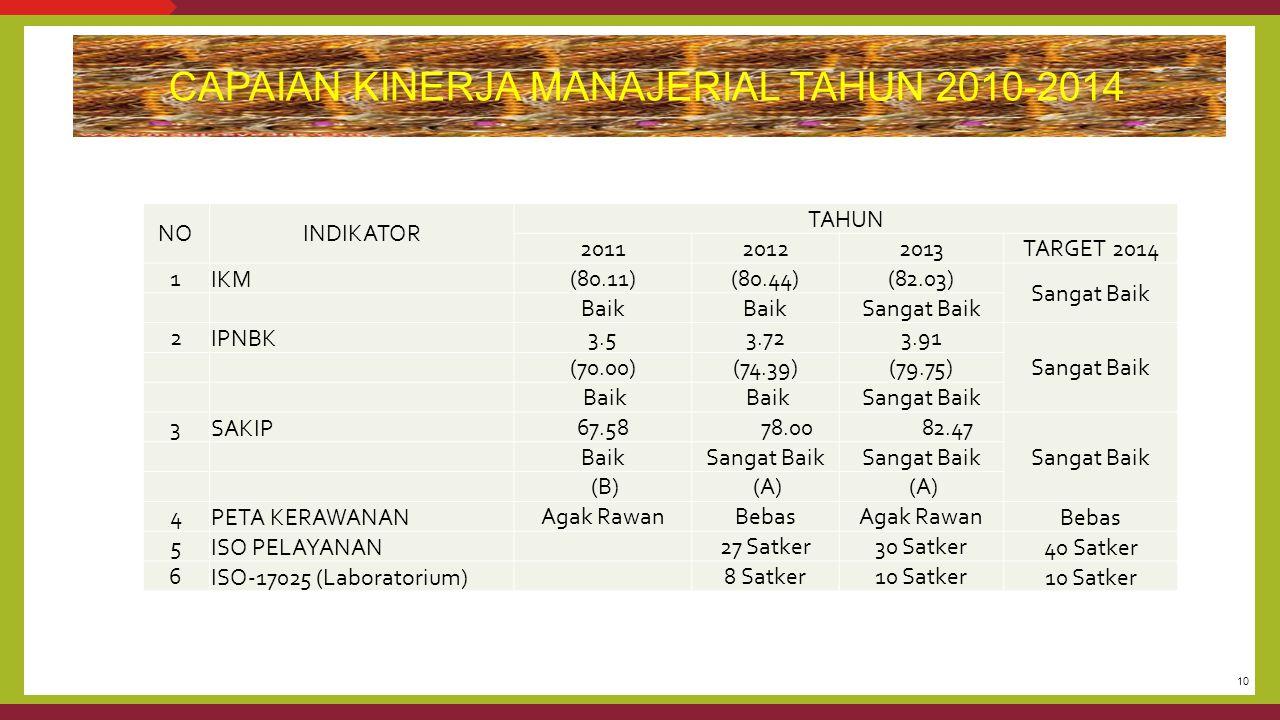 CAPAIAN KINERJA MANAJERIAL TAHUN 2010-2014