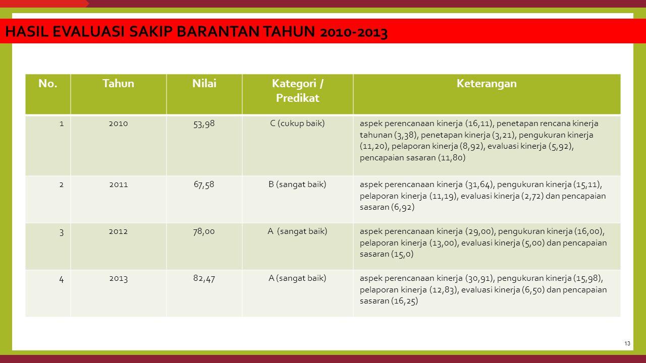 HASIL EVALUASI SAKIP BARANTAN TAHUN 2010-2013