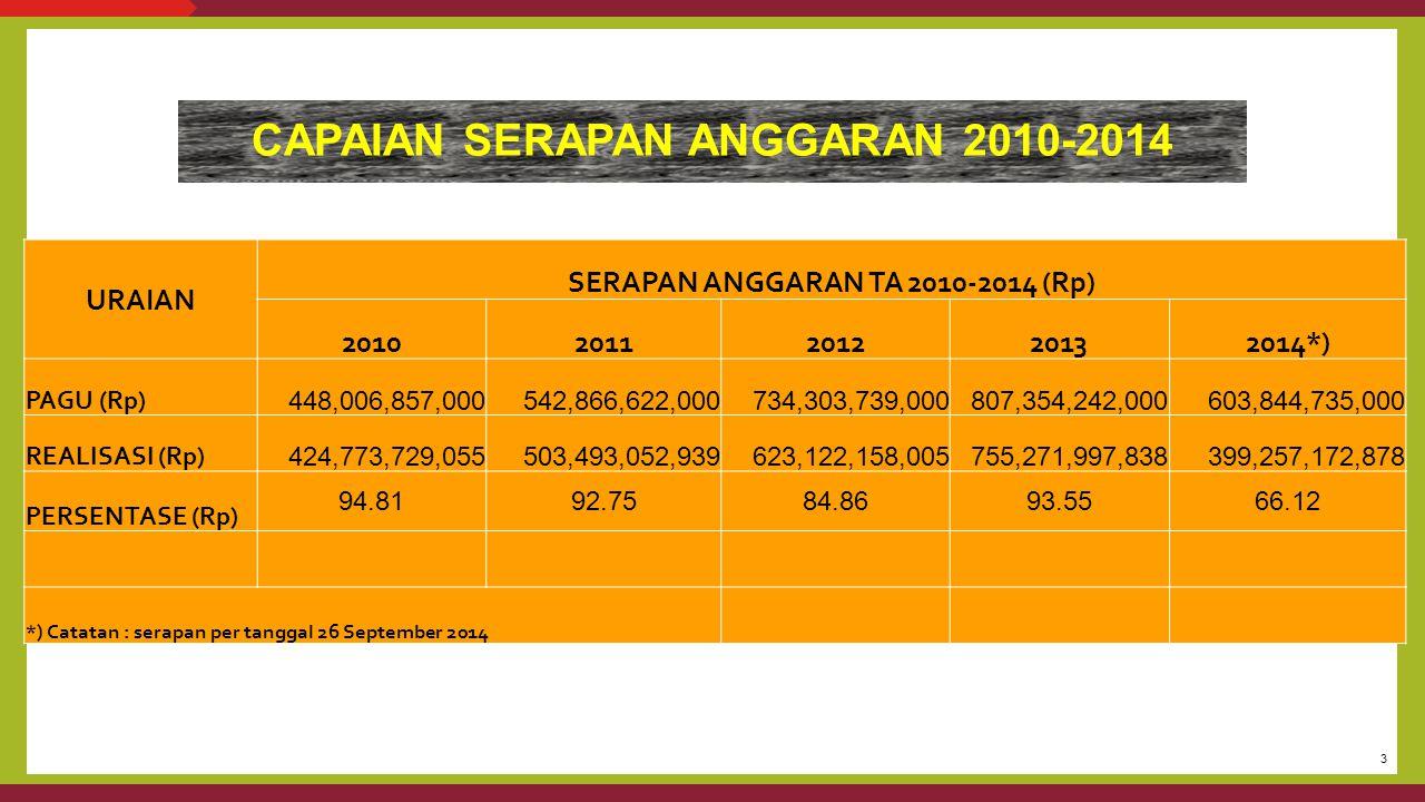CAPAIAN SERAPAN ANGGARAN 2010-2014 SERAPAN ANGGARAN TA 2010-2014 (Rp)