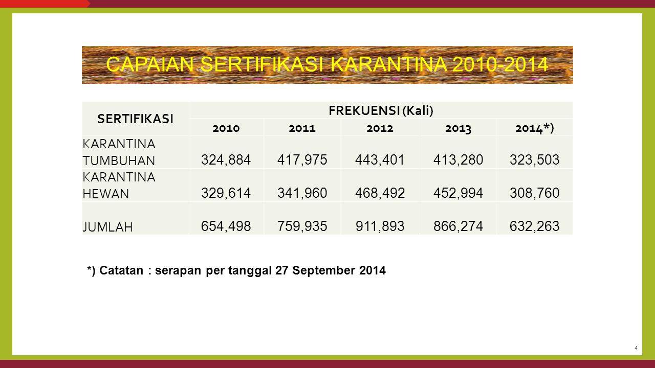 CAPAIAN SERTIFIKASI KARANTINA 2010-2014