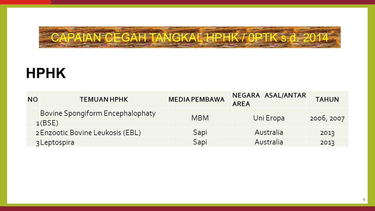 CAPAIAN CEGAH TANGKAL HPHK / 0PTK s.d. 2014