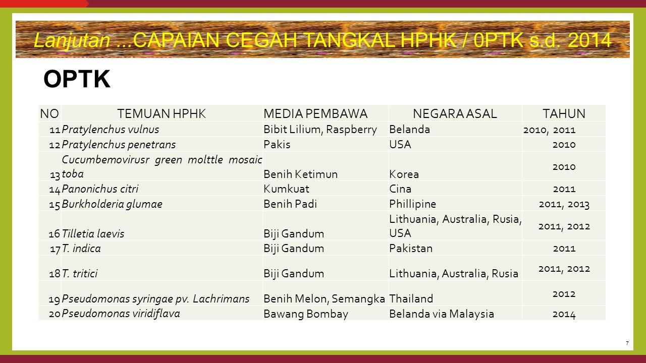Lanjutan ...CAPAIAN CEGAH TANGKAL HPHK / 0PTK s.d. 2014