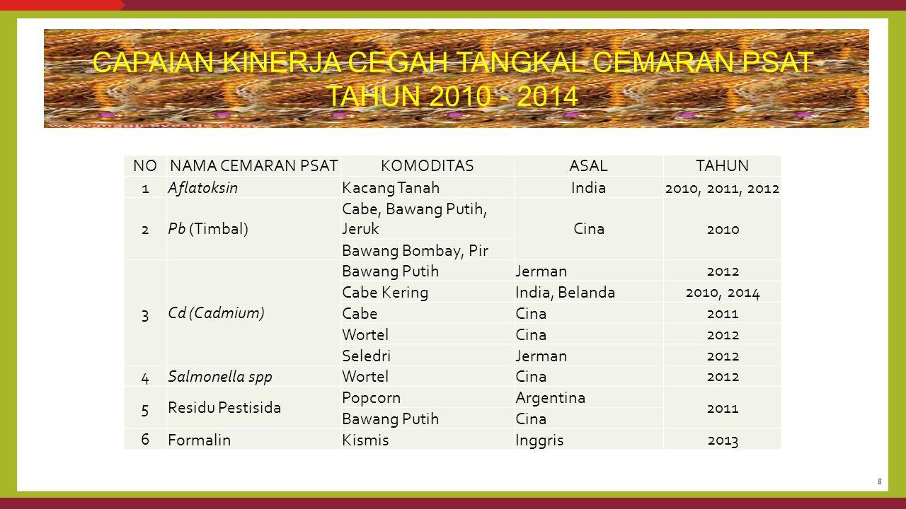 CAPAIAN KINERJA CEGAH TANGKAL CEMARAN PSAT TAHUN 2010 - 2014